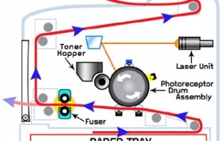 Laser_Printing_Diagram